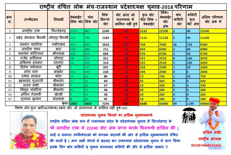 rvlm 2018 rajasthan election final result