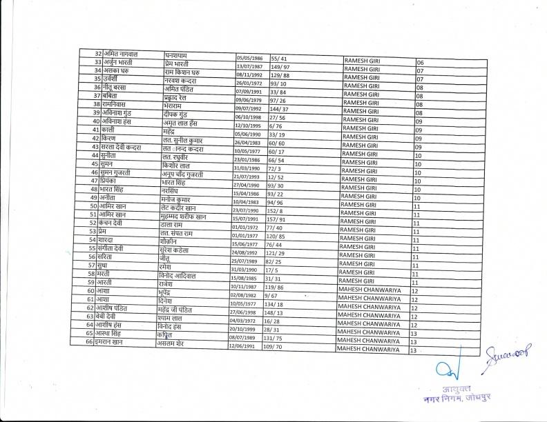 Safai Bharti 2018 IInd List 18.12.18-03