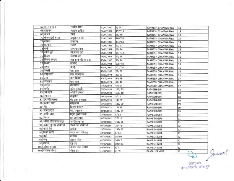 Safai Bharti 2018 IInd List 18.12.18-04