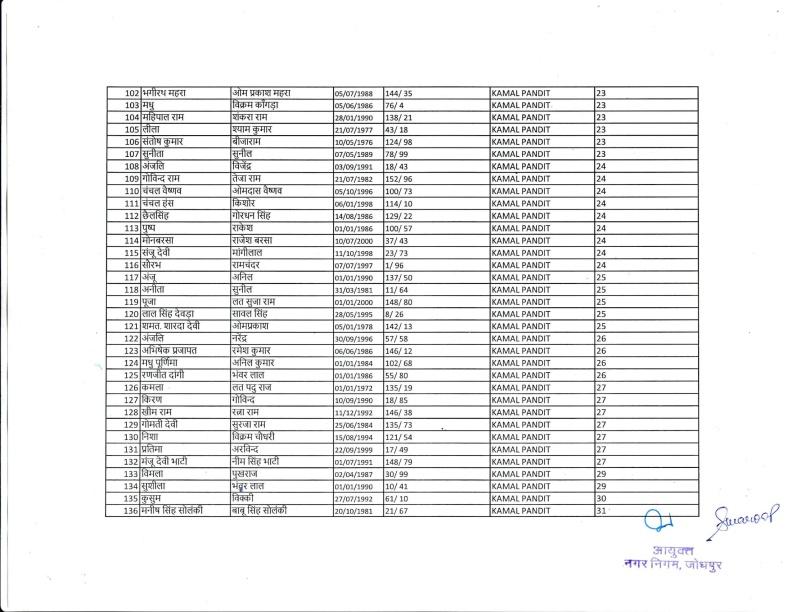 Safai Bharti 2018 IInd List 18.12.18-05
