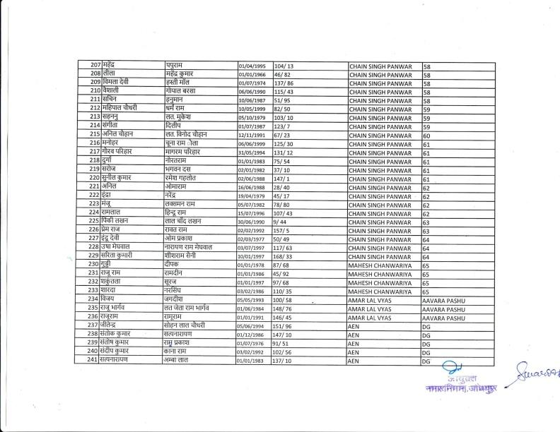 Safai Bharti 2018 IInd List 18.12.18-08