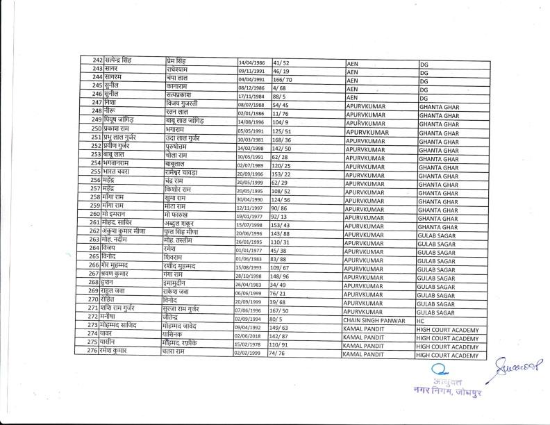 Safai Bharti 2018 IInd List 18.12.18-09