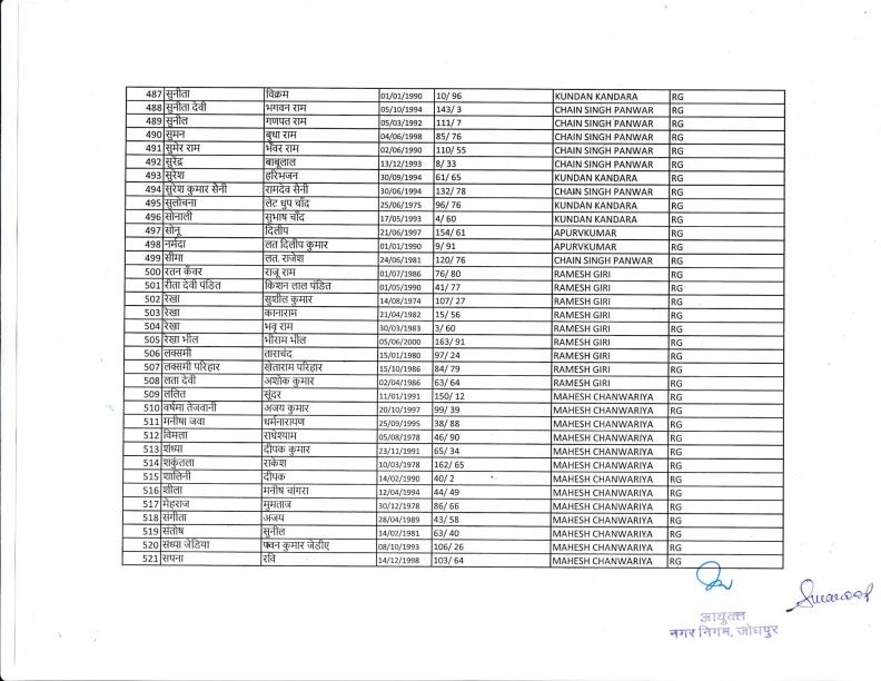Safai Bharti 2018 IInd List 18.12.18-16
