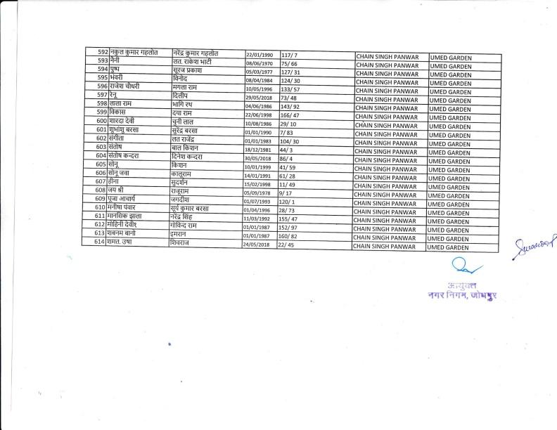 Safai Bharti 2018 IInd List 18.12.18-19